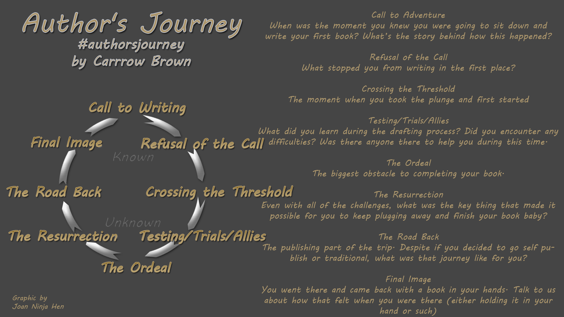 Author's Journey