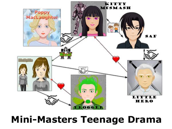 Mini Masters