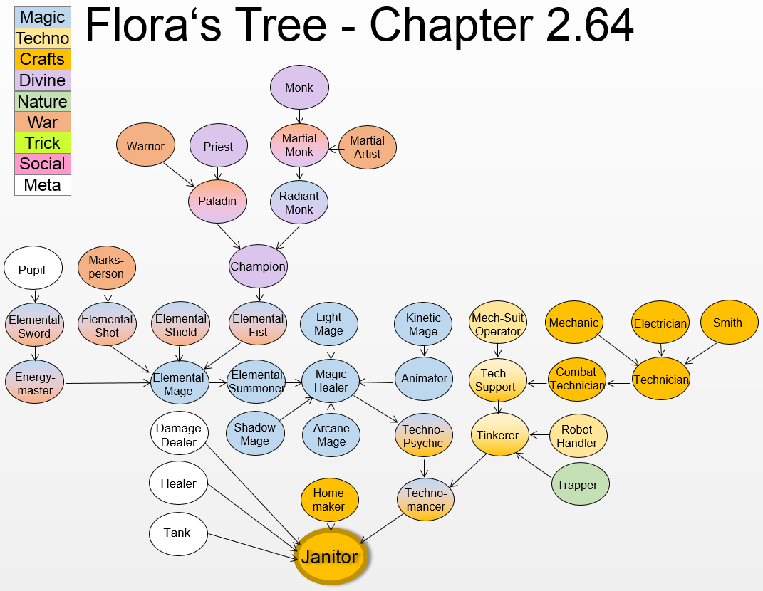 Class-Tree