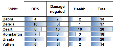 Nicer Graphic for White DPS